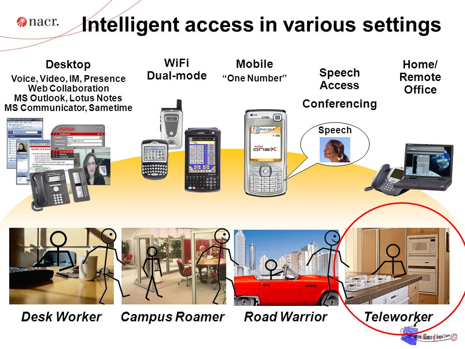 Intelligent access in various settings TeleworkerCampus RoamerRoad WarriorDesk Worker Home/ Remote Office Desktop Voice, Video, IM, Presence Web Collaboration MS Outlook, Lotus Notes MS Communicator, Sametime WiFi Dual-mode Mobile One Number Speech Access Conferencing Speech