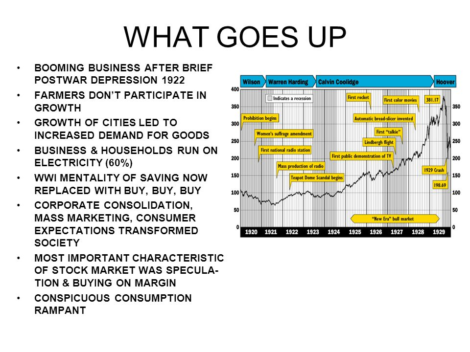 WHAT GOES UP BOOMING BUSINESS AFTER BRIEF POSTWAR DEPRESSION 1922 FARMERS DONT PARTICIPATE IN GROWTH GROWTH OF CITIES LED TO INCREASED DEMAND FOR GOODS BUSINESS & HOUSEHOLDS RUN ON ELECTRICITY (60%) WWI MENTALITY OF SAVING NOW REPLACED WITH BUY, BUY, BUY CORPORATE CONSOLIDATION, MASS MARKETING, CONSUMER EXPECTATIONS TRANSFORMED SOCIETY MOST IMPORTANT CHARACTERISTIC OF STOCK MARKET WAS SPECULA- TION & BUYING ON MARGIN CONSPICUOUS CONSUMPTION RAMPANT