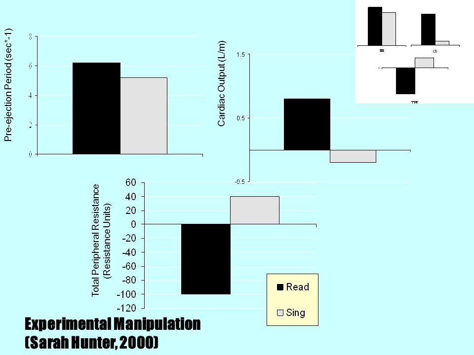 Pre-ejection Period (sec*-1) Total Peripheral Resistance (Resistance Units) Cardiac Output (L/m) Experimental Manipulation (Sarah Hunter, 2000)