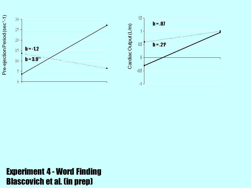 Pre-ejection Period (sec*-1) Cardiac Output (L/m) b = -1.2 b = 3.9** b =.21 t b =.07 Experiment 4 - Word Finding Blascovich et al. (in prep)