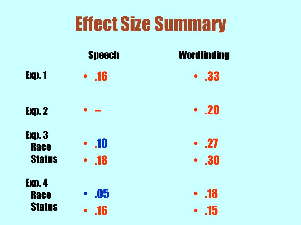 Effect Size Summary.16 --.10.18.05.16.33.20.27.30.18.15 SpeechWordfinding Exp. 1 Exp. 2 Exp. 3 Race Status Exp. 4 Race Status