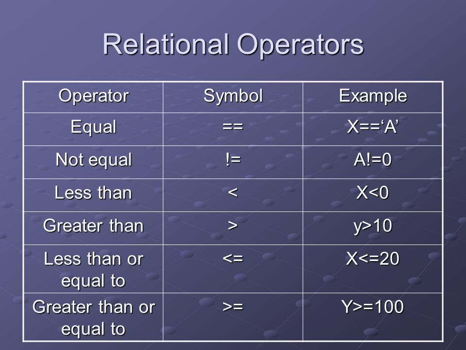 Relational Operators OperatorSymbolExample Equal==X==A Not equal !=A!=0 Less than <X<0 Greater than >y>10 Less than or equal to <=X<=20 Greater than or equal to >=Y>=100