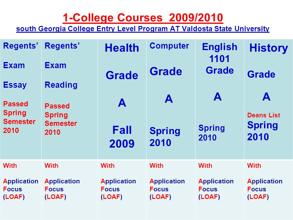 Regents Exam Essay Passed Spring Semester 2010 Regents Exam Reading Passed Spring Semester 2010 Health Grade A Fall 2009 Computer Grade A Spring 2010 English 1101 Grade A Spring 2010 History Grade A Deans List Spring 2010 With Application Focus (LOAF) With Application Focus (LOAF) With Application Focus (LOAF) With Application Focus (LOAF) With Application Focus (LOAF) With Application Focus (LOAF) 1-College Courses 2009/2010 south Georgia College Entry Level Program AT Valdosta State University