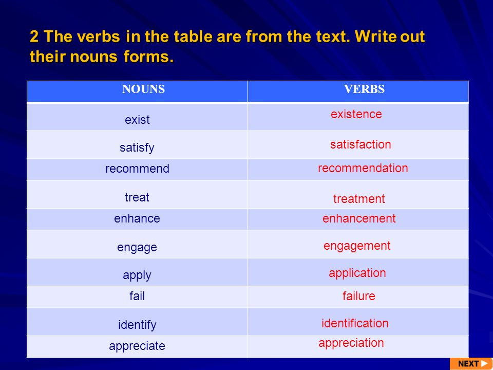 2 The verbs in the table are from the text. Write out their nouns forms. NOUNSVERBS exist satisfy recommend treat enhance engage apply fail identify a