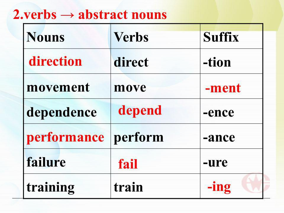 NounsVerbsSuffix direct-tion movementmove dependence-ence perform-ance failure-ure trainingtrain direction -ment depend performance fail -ing 2.verbs abstract nouns