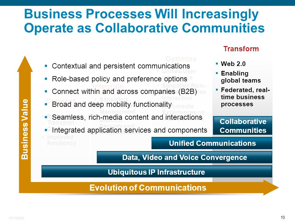 10 © 2007 Cisco Systems, Inc. All rights reserved.Cisco ConfidentialC97-393232-00 Connect Unified User experience Simplified Rich- Media Business Inte