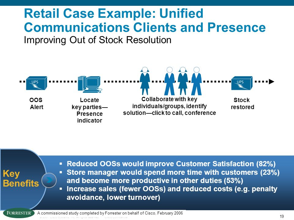 19 © 2007 Cisco Systems, Inc. All rights reserved.Cisco ConfidentialC97-393232-00 Key Benefits Retail Case Example: Unified Communications Clients and