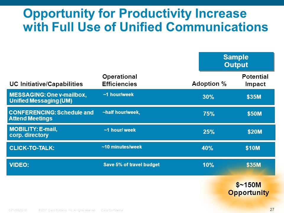 27 © 2007 Cisco Systems, Inc. All rights reserved.Cisco ConfidentialC97-393232-00 Opportunity for Productivity Increase with Full Use of Unified Commu