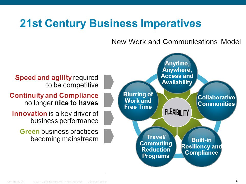 4 © 2007 Cisco Systems, Inc. All rights reserved.Cisco ConfidentialC97-393232-00 21st Century Business Imperatives Anytime, Anywhere, Access and Avail