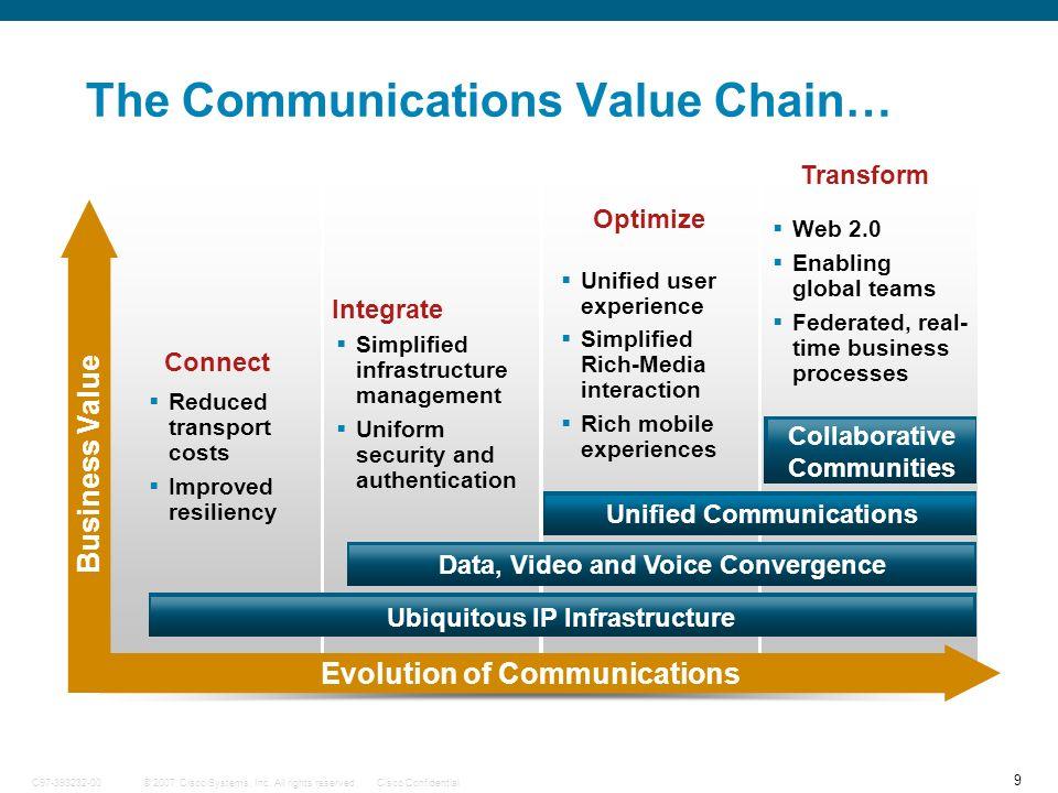 40 © 2007 Cisco Systems, Inc.
