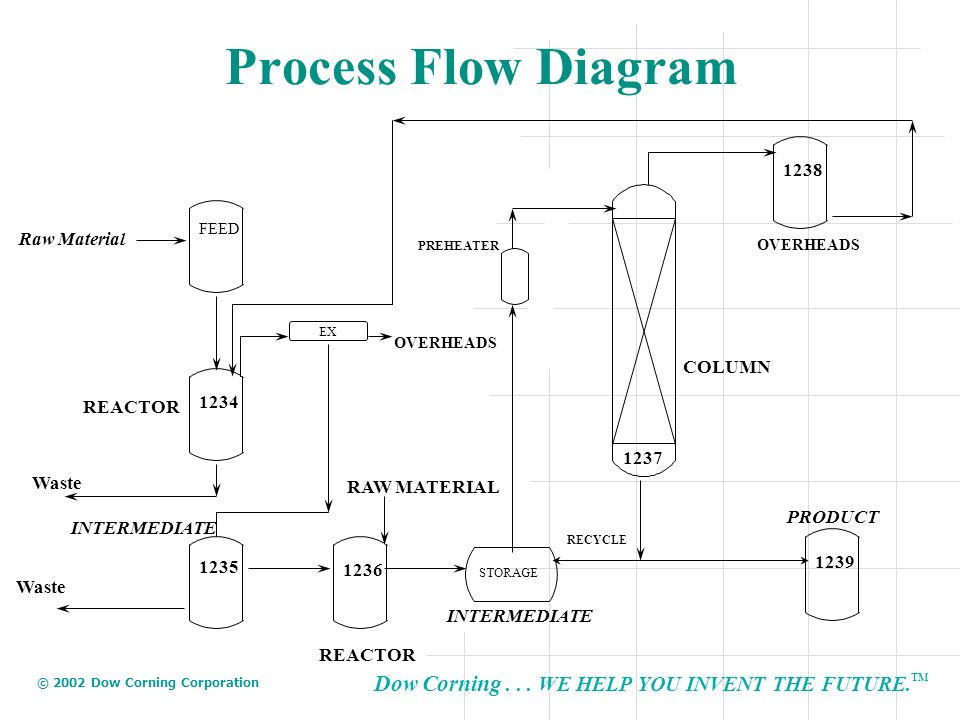 Dow Corning... WE HELP YOU INVENT THE FUTURE. TM © 2002 Dow Corning Corporation Process Flow Diagram Raw Material FEED 1234 1235 INTERMEDIATE 1236 STO