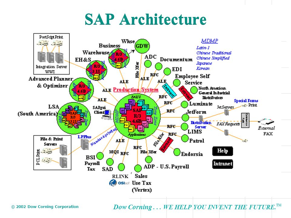 Dow Corning... WE HELP YOU INVENT THE FUTURE. TM © 2002 Dow Corning Corporation RLINK SAP Architecture