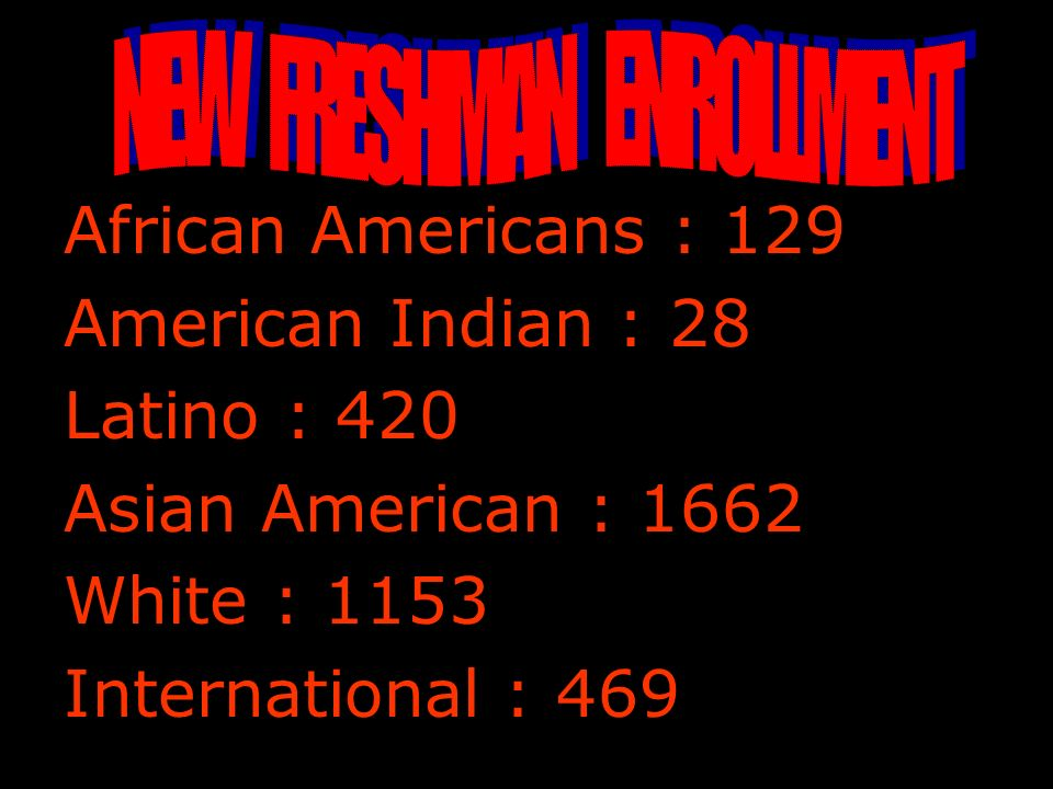 African Americans : 129 American Indian : 28 Latino : 420 Asian American : 1662 White : 1153 International : 469
