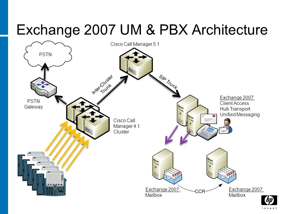 Exchange 2007 UM & PBX Architecture Inter-Cluster Trunk SIP Trunk Exchange 2007: Client Access Hub Transport Unified Messaging Exchange 2007: Mailbox