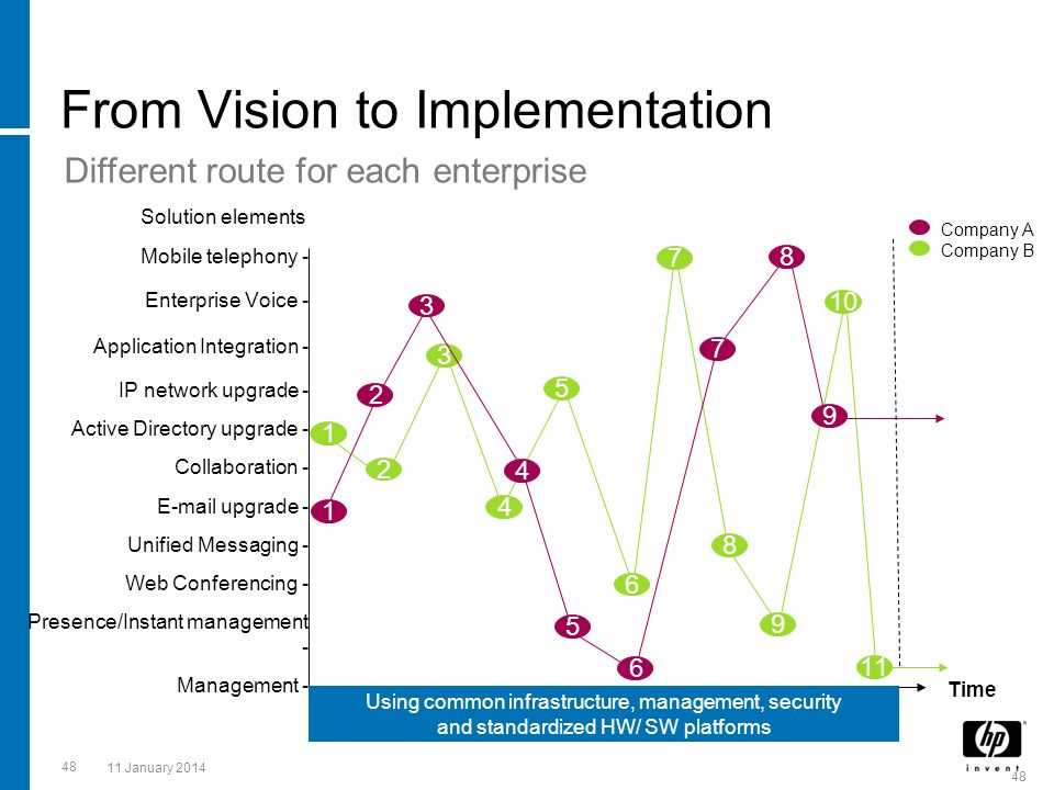 48 11 January 2014 From Vision to Implementation Different route for each enterprise 48 Mobile telephony - Enterprise Voice - Application Integration