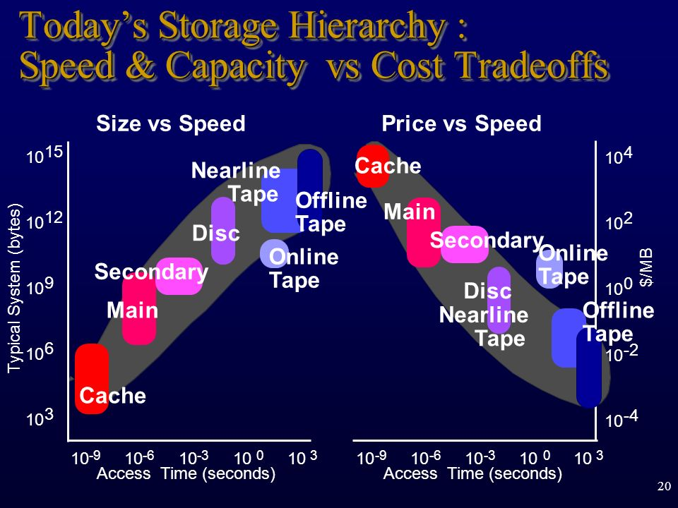 20 Todays Storage Hierarchy : Speed & Capacity vs Cost Tradeoffs 10 15 10 12 10 9 6 3 Typical System (bytes) Size vs Speed Access Time (seconds) 10 -9