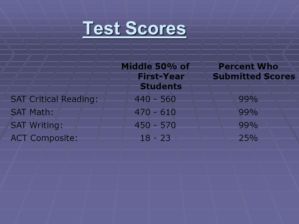 Test Scores Middle 50% of First-Year Students Percent Who Submitted Scores SAT Critical Reading: 440 - 56099% SAT Math: 470 - 61099% SAT Writing: 450 - 57099% ACT Composite: 18 - 2325%