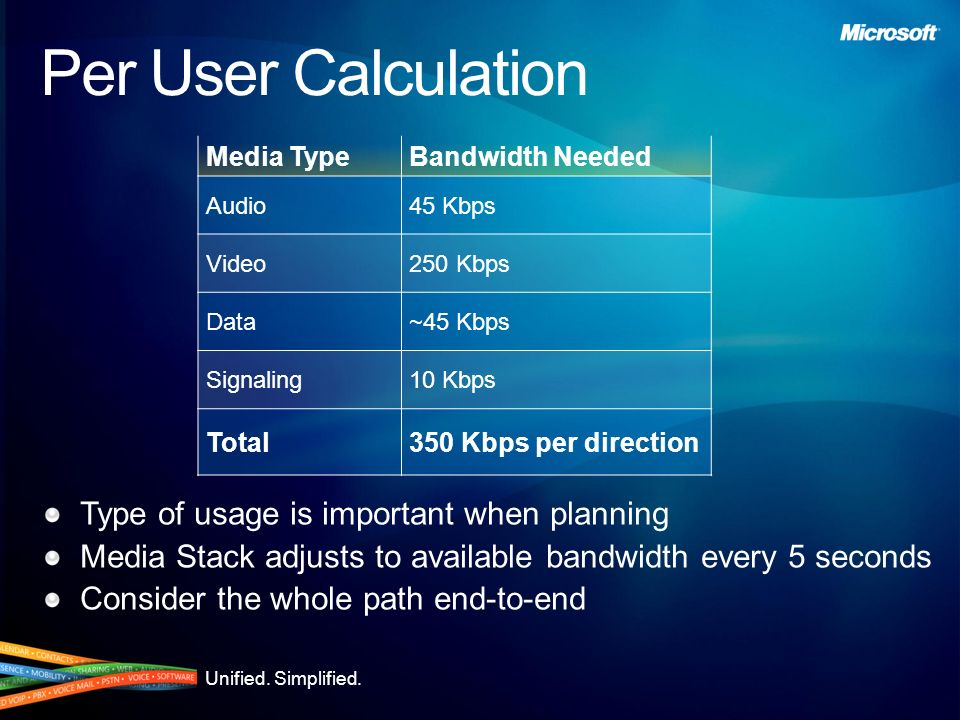 Unified. Simplified. What Does Media Take? These are one-way on the wire numbers Numbers are worst-case Silence suppression saves more bandwidth Packe