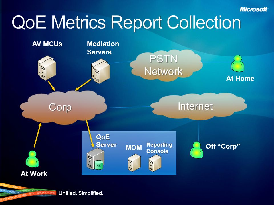 Unified. Simplified. QoE Monitoring Server Creates a CDR for each call or conference Metric CDR includes MOS metrics for the call Network parameters I