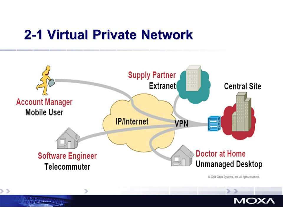 2-1 Virtual Private Network