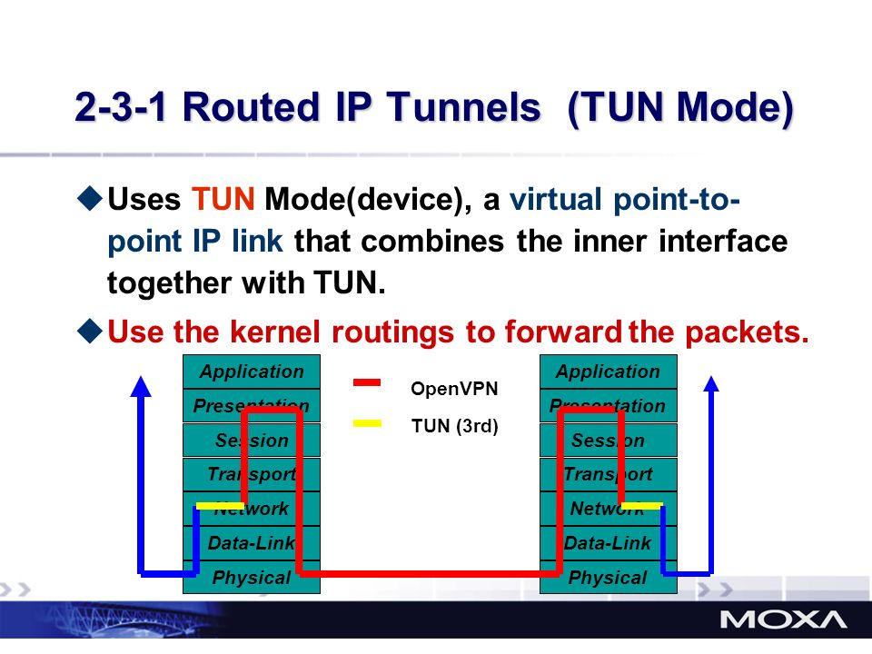 2-3-1 Routed IP Tunnels (TUN Mode) Uses TUN Mode(device), a virtual point-to- point IP link that combines the inner interface together with TUN. Use t