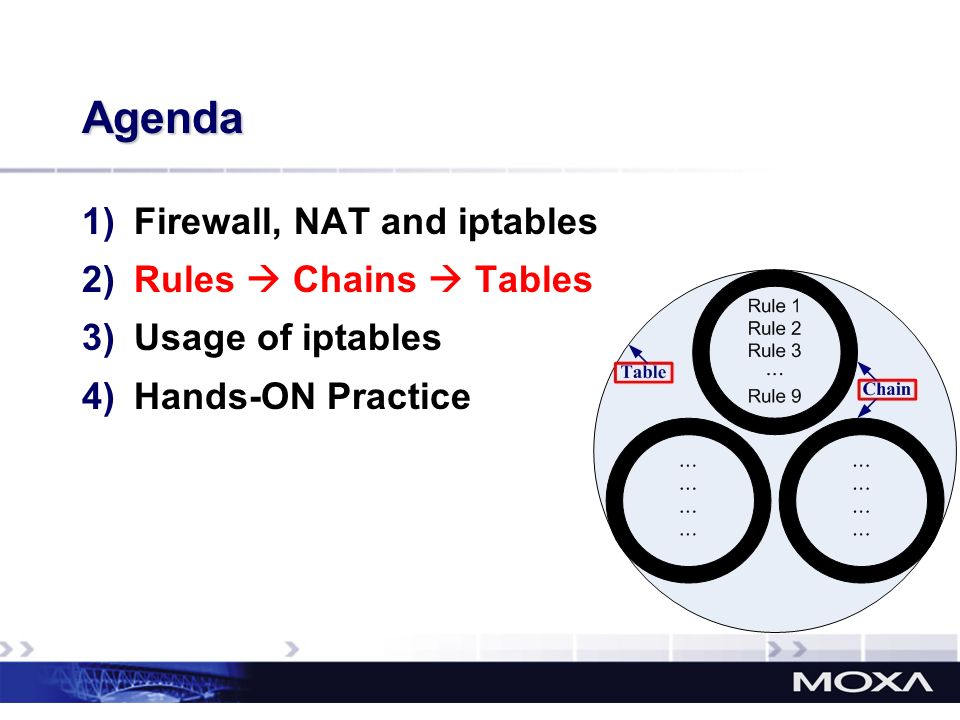 Agenda 1)Firewall, NAT and iptables 2)Rules Chains Tables 3)Usage of iptables 4)Hands-ON Practice