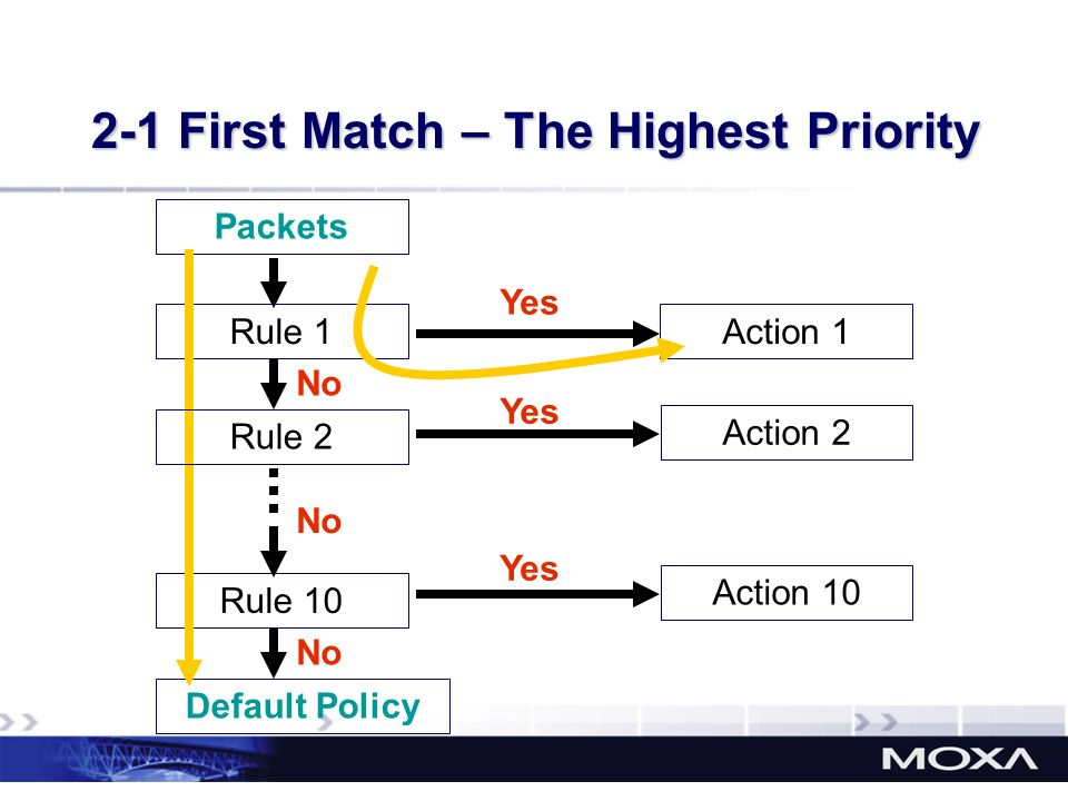 2-1 First Match – The Highest Priority Packets Rule 1 Rule 10 Default Policy Action 1 Action 2 No Yes Rule 2 No Action 10 Yes