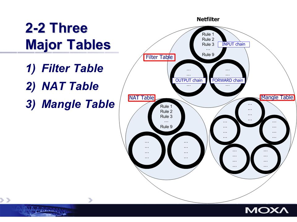 2-2 Three Major Tables 1)Filter Table 2)NAT Table 3)Mangle Table
