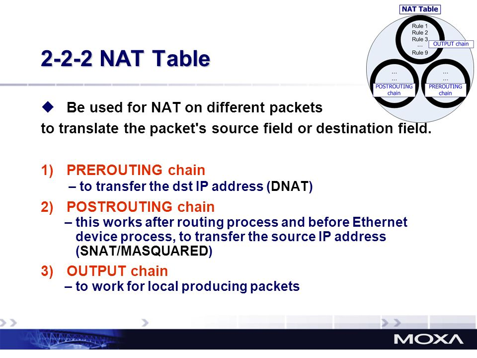 2-2-2 NAT Table Be used for NAT on different packets to translate the packet's source field or destination field. 1)PREROUTING chain – to transfer the