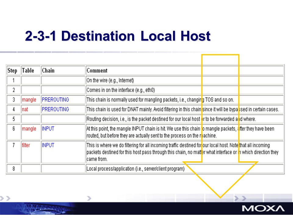 2-3-1 Destination Local Host