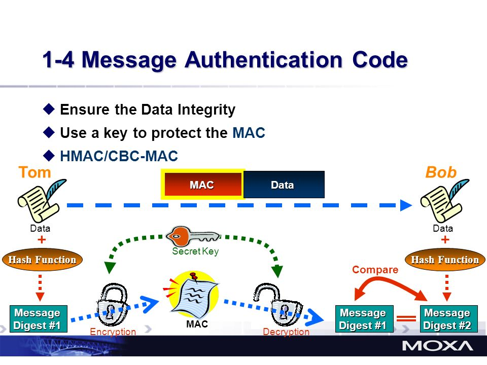 1-4 Message Authentication Code Ensure the Data Integrity Use a key to protect the MAC HMAC/CBC-MAC Tom Data Hash Function Message Digest #1 Bob Data