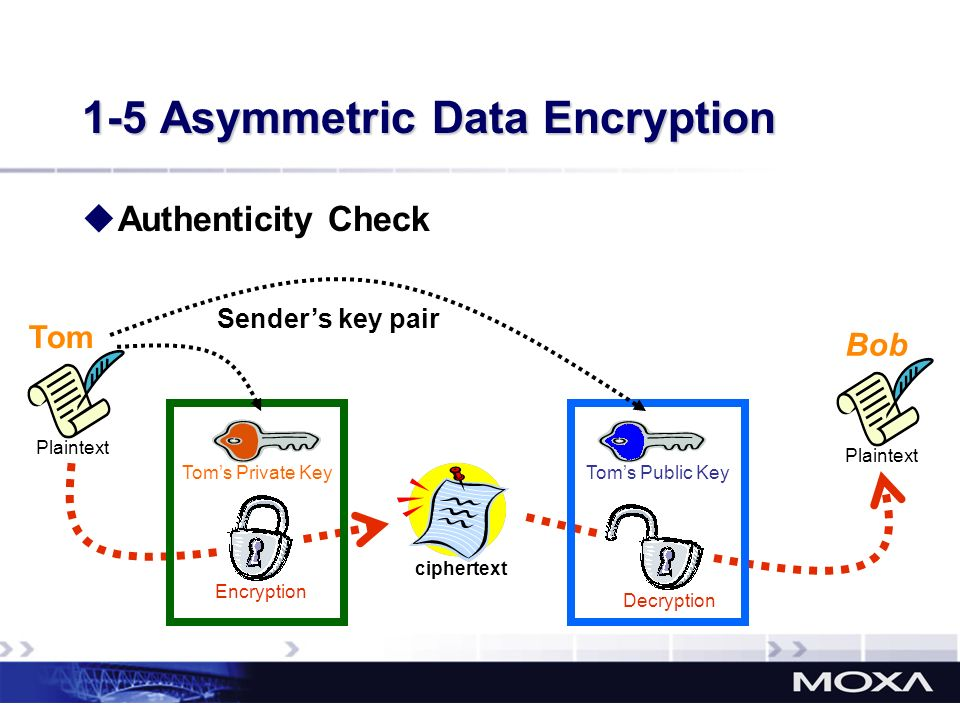1-5 Asymmetric Data Encryption Tom Plaintext Bob ciphertext EncryptionDecryption Toms Private Key Plaintext Toms Public Key Senders key pair Authentic