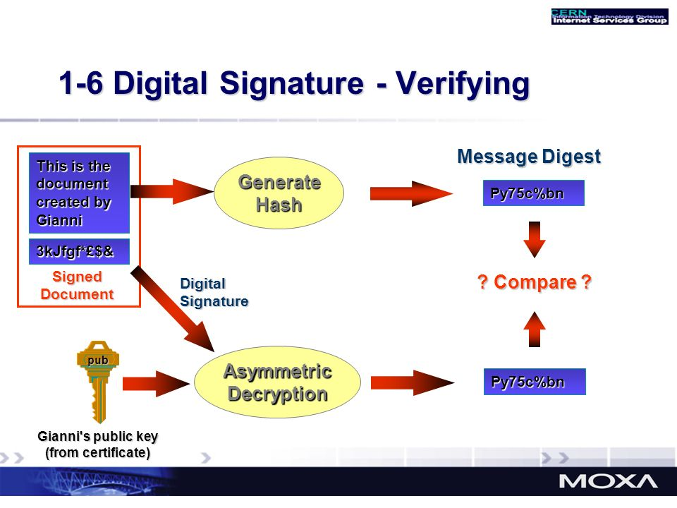 1-6 Digital Signature - Verifying This is the document created by Gianni 3kJfgf*£$& Signed Document Py75c%bn Message Digest GenerateHash Gianni's publ