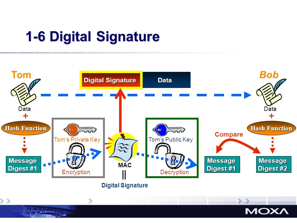 Data 1-6 Digital Signature Tom Data Message Digest #1 Hash Function Compare Bob Data Message Digest #2 Hash Function MAC EncryptionDecryption Message
