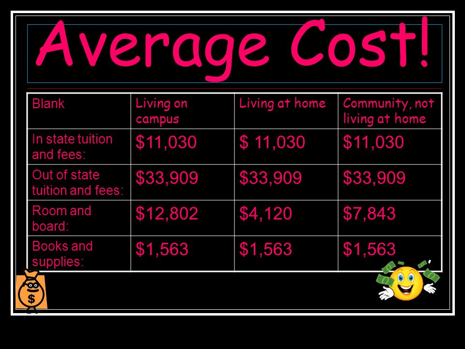 Average Cost! Blank Living on campus Living at homeCommunity, not living at home In state tuition and fees: $11,030 Out of state tuition and fees: $33