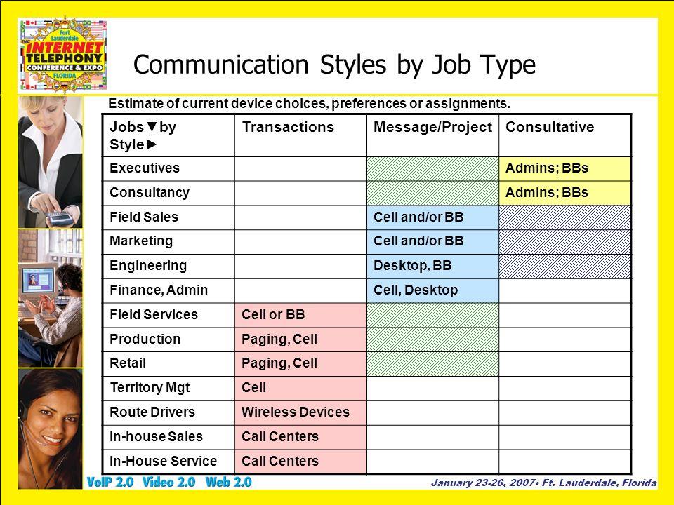 January 23-26, 2007 Ft. Lauderdale, Florida Communication Styles by Job Type Jobsby Style TransactionsMessage/ProjectConsultative ExecutivesAdmins; BB