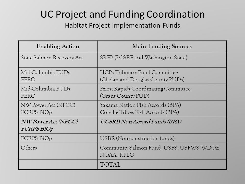 Targeted Project Solicitation Timeline Federal Fiscal Year FY 10 10/1/09 to 9/30/10 FY 11 10/1/10 to 9/30/11 FY 12 10/1/11 to 9/30/12 FY 13FY 14FY 15 BPA Amount Other Funds.