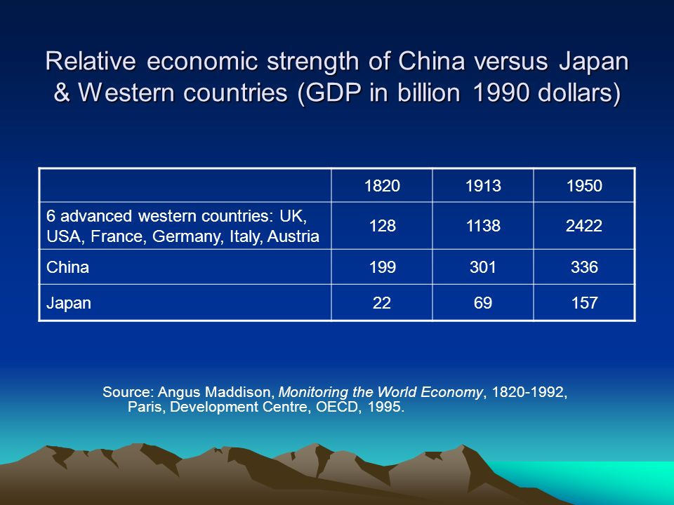 Relative economic strength of China versus Japan & Western countries (GDP in billion 1990 dollars) Source: Angus Maddison, Monitoring the World Econom