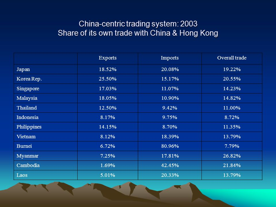 China-centric trading system: 2003 Share of its own trade with China & Hong Kong ExportsImportsOverall trade Japan18.52%20.08%19.22% Korea Rep.25.50%1