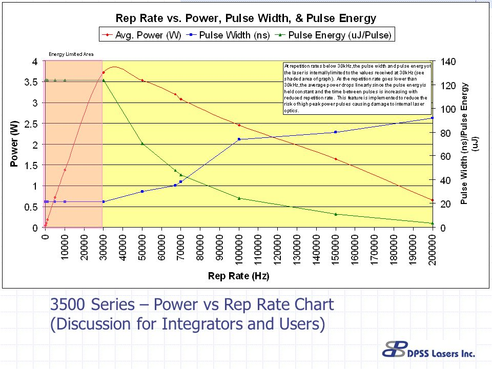 3500 Series – Power vs Rep Rate Chart (Discussion for Integrators and Users)