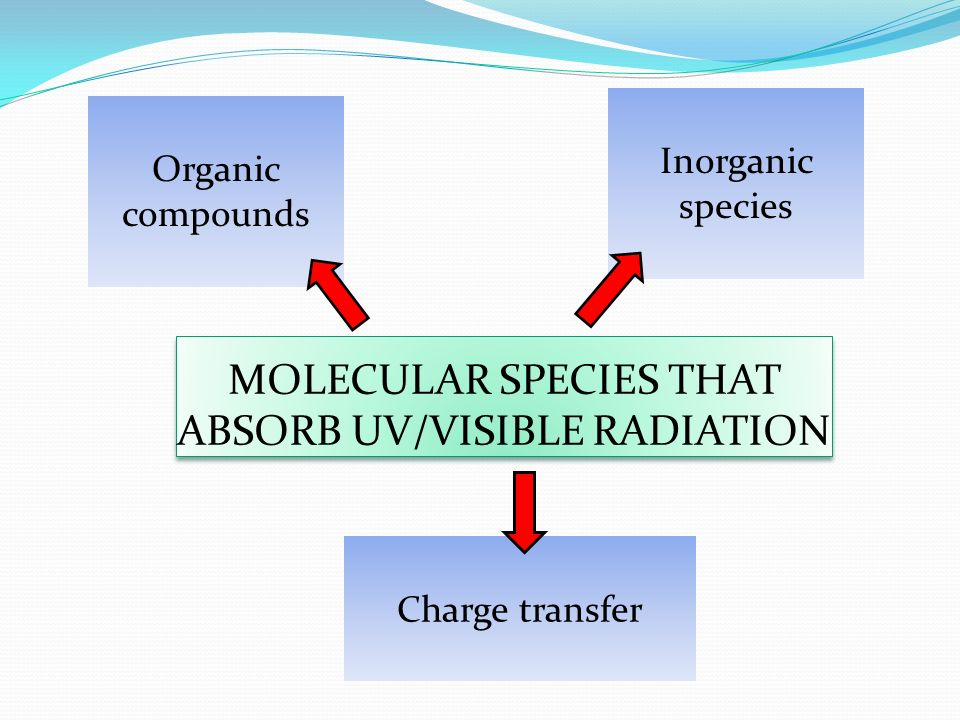 MOLECULAR SPECIES THAT ABSORB UV/VISIBLE RADIATION Organic compounds Inorganic species Charge transfer