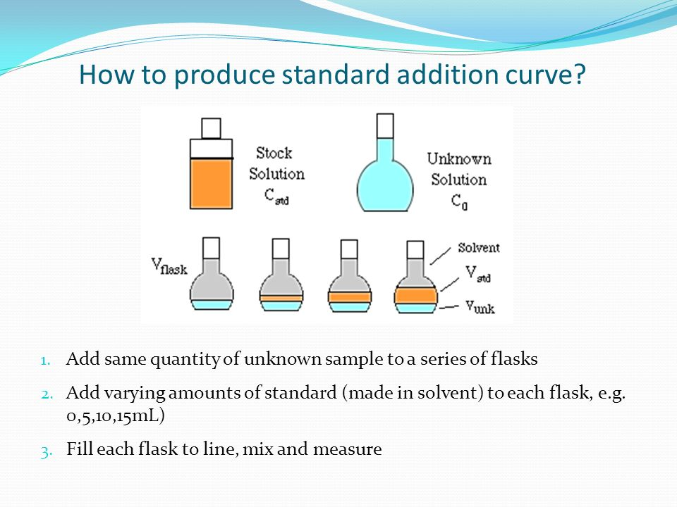 How to produce standard addition curve? 1. Add same quantity of unknown sample to a series of flasks 2. Add varying amounts of standard (made in solve
