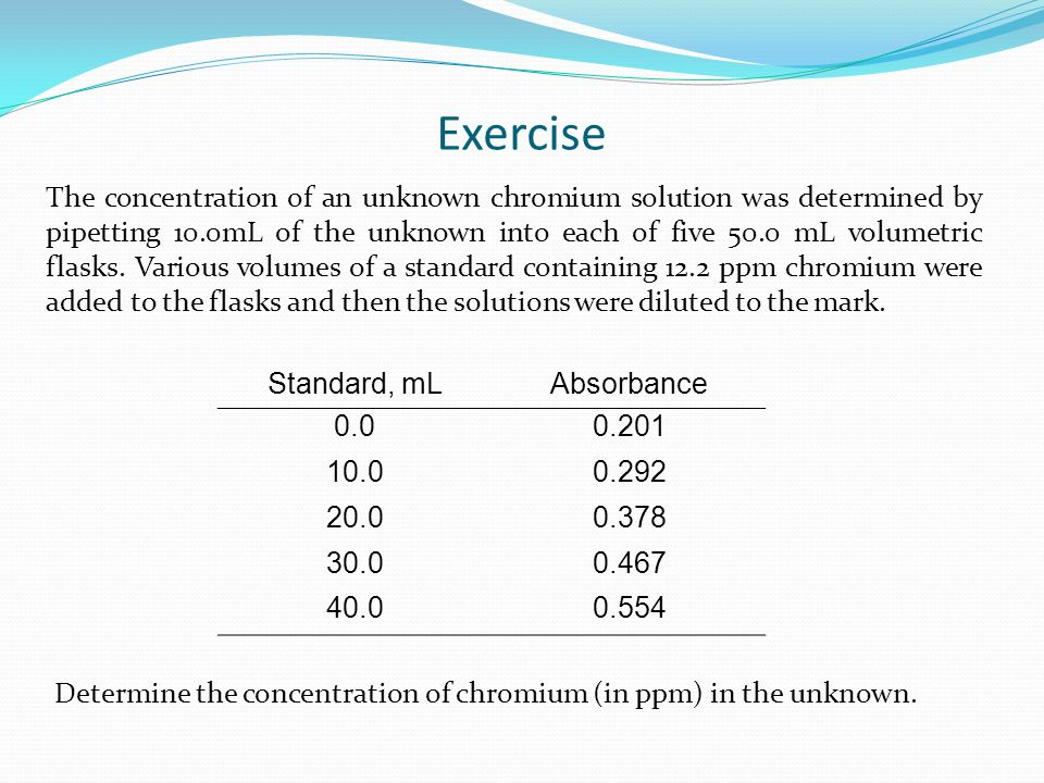 Standard, mLAbsorbance 0.00.201 10.00.292 20.00.378 30.00.467 40.00.554 The concentration of an unknown chromium solution was determined by pipetting