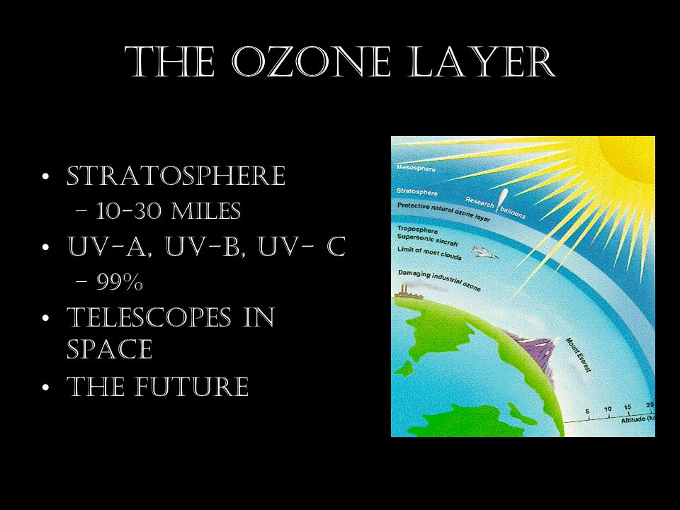 The Ozone Layer Stratosphere –10-30 Miles UV-A, UV-B, UV- C –99% Telescopes in space The future