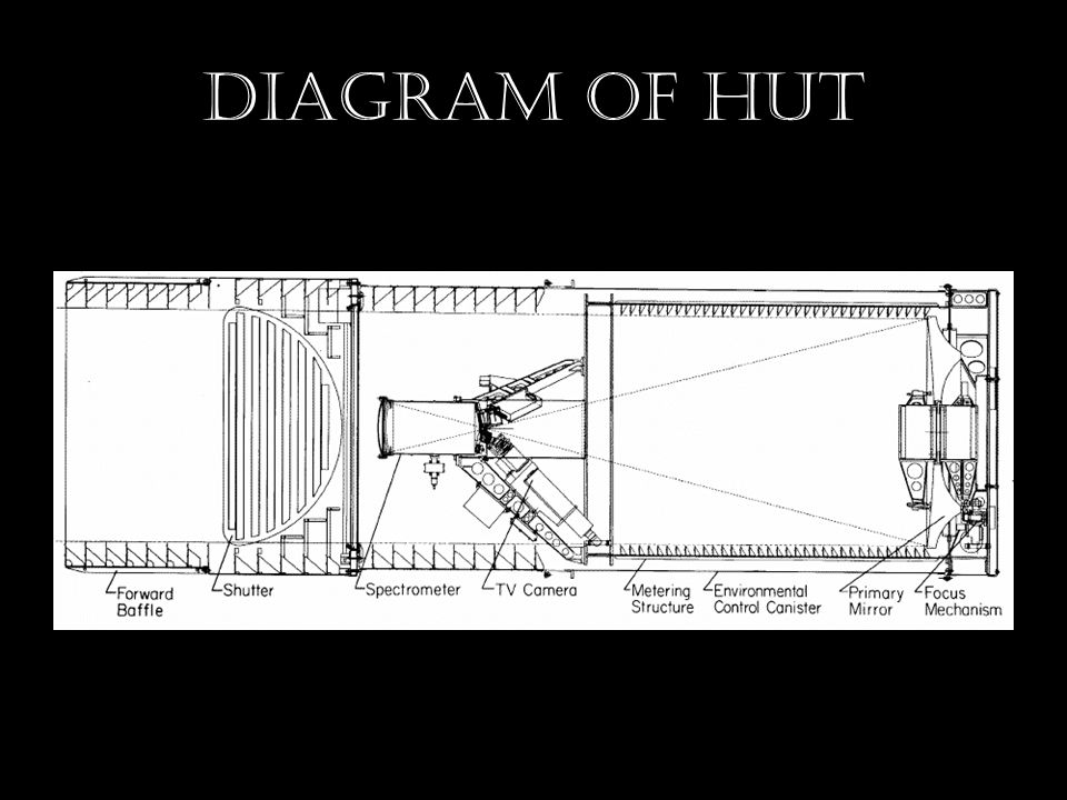 Diagram of HUT