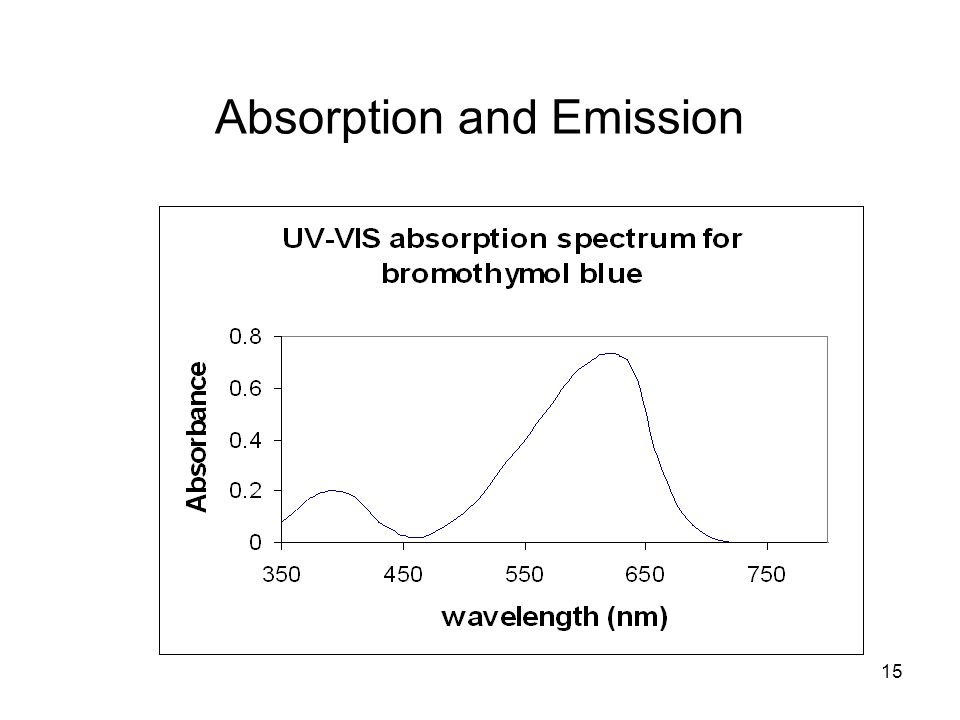 15 Absorption and Emission