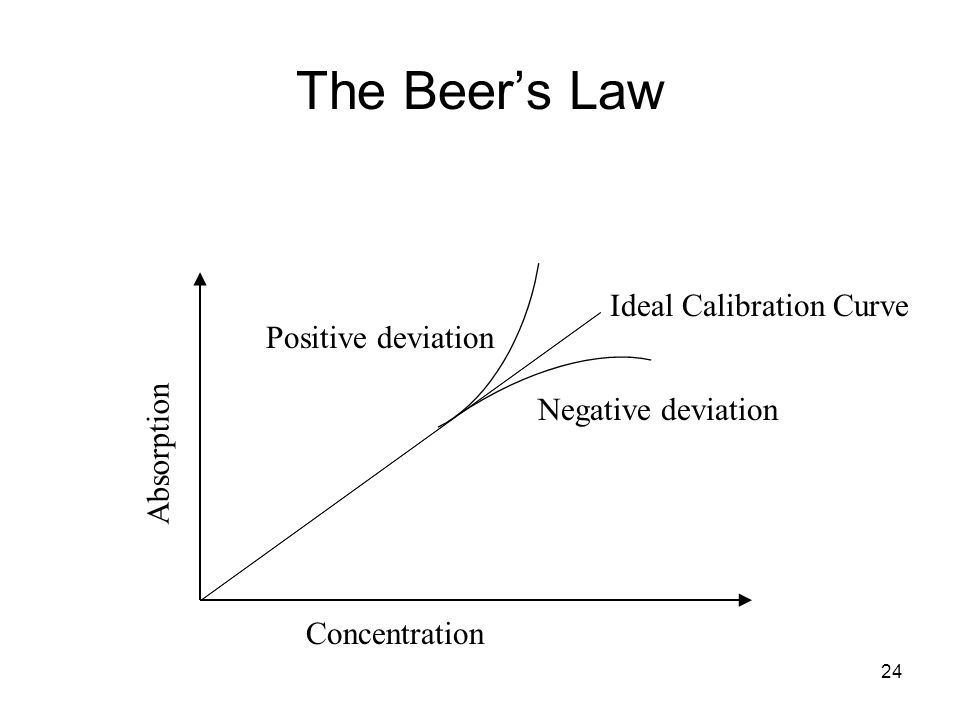 24 Concentration Absorption Negative deviation Positive deviation Ideal Calibration Curve The Beers Law
