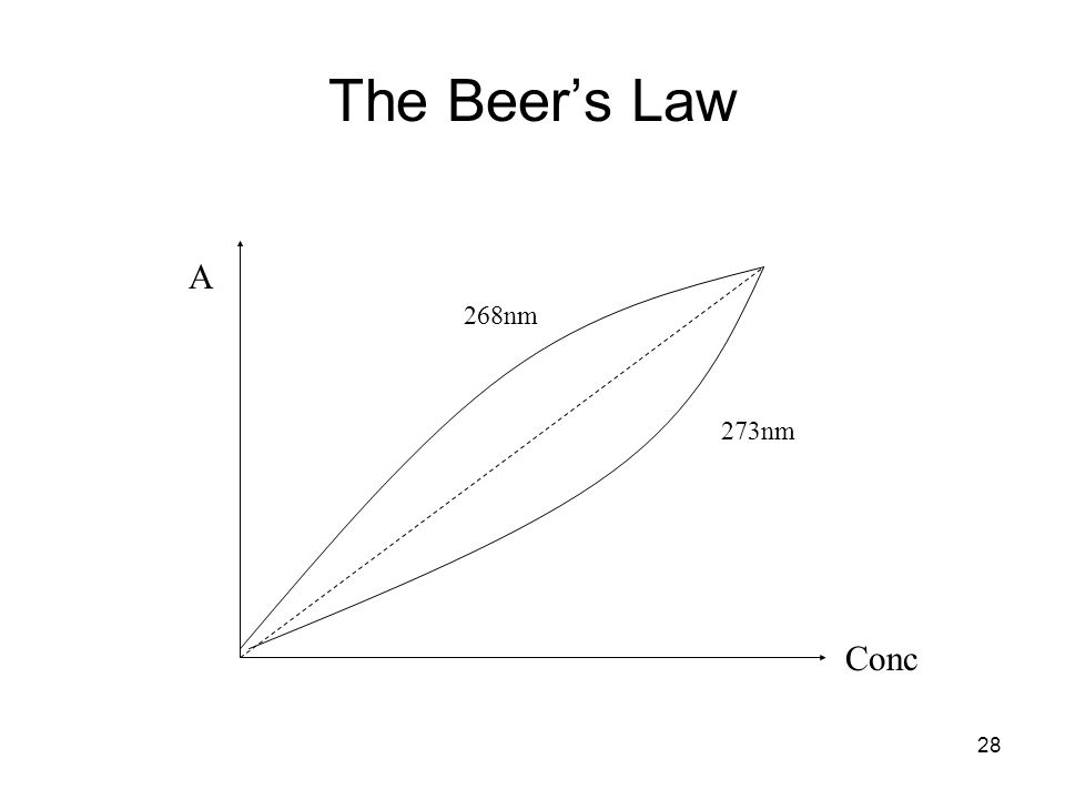 28 A Conc 273nm 268nm The Beers Law