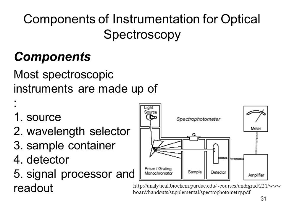 31 Components of Instrumentation for Optical Spectroscopy Components Most spectroscopic instruments are made up of : 1. source 2. wavelength selector