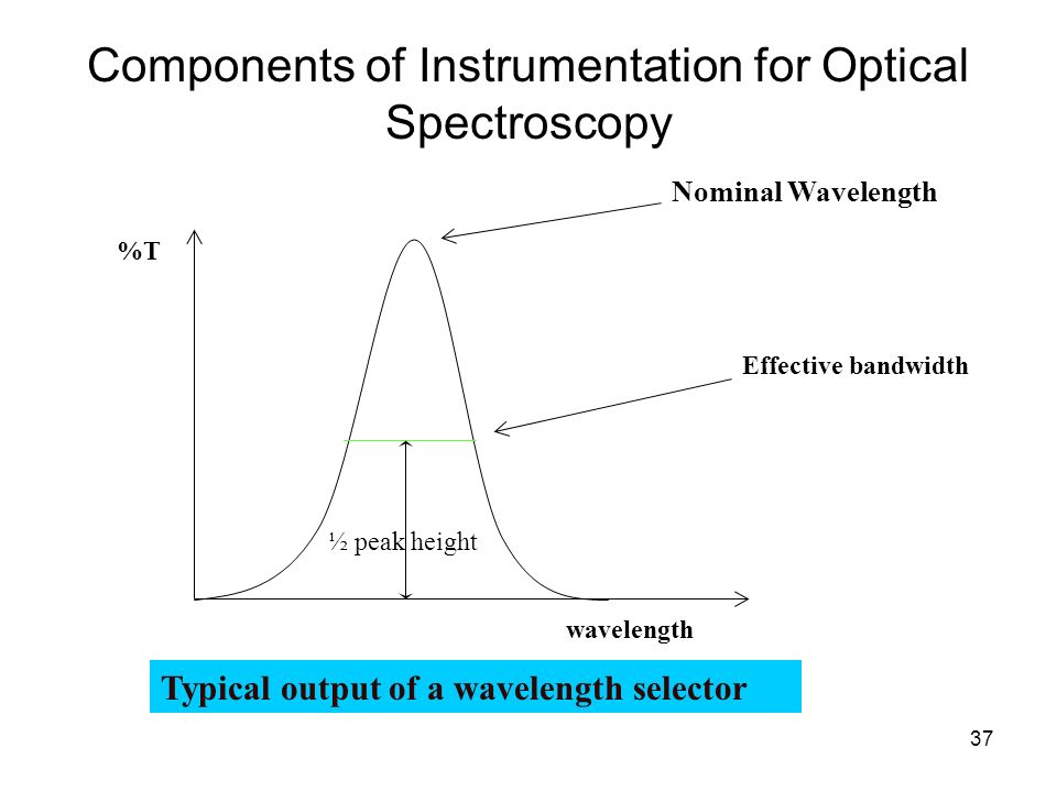 37 Components of Instrumentation for Optical Spectroscopy Nominal Wavelength Effective bandwidth ½ peak height %T wavelength Typical output of a wavel